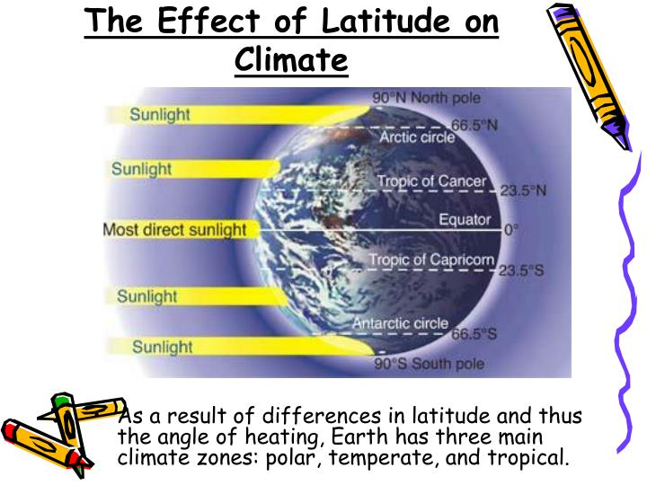 As a result of differences in latitude and thus the angle of heating, Earth has three main climate zones: polar, temperate, and tropical.