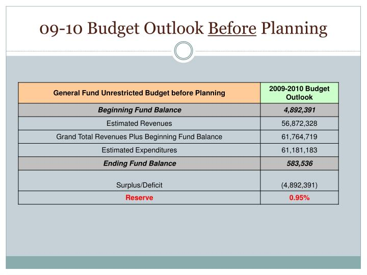 09-10 Budget Outlook