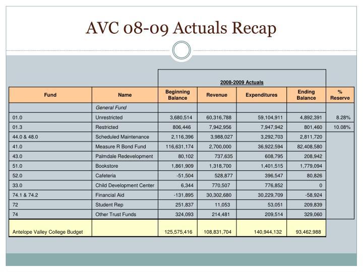 AVC 08-09 Actuals Recap