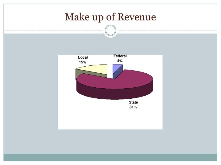 Make up of Revenue