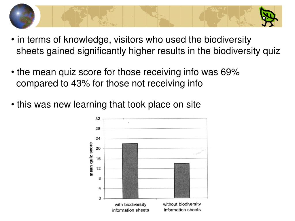 in terms of knowledge, visitors who used the biodiversity