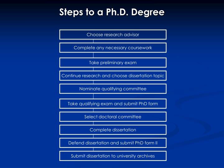 Steps to a Ph.D. Degree