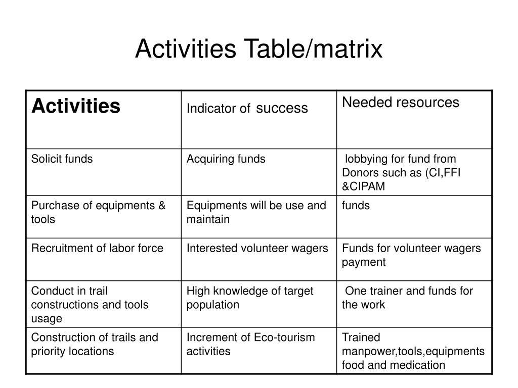 Activities Table/matrix