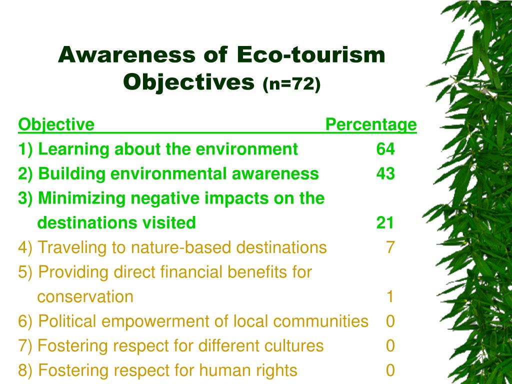 Awareness of Eco-tourism Objectives
