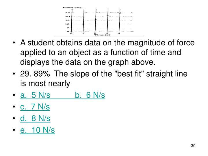 A student obtains data on the magnitude of force applied to an object as a function of time and displays the data on the graph above.