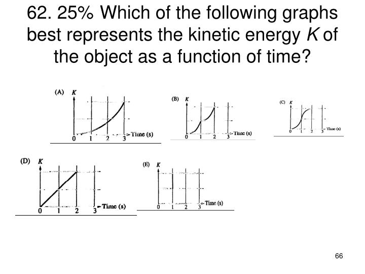 62. 25%Which of the following graphs best represents the kinetic energy