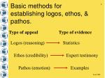 basic methods for establishing logos ethos pathos