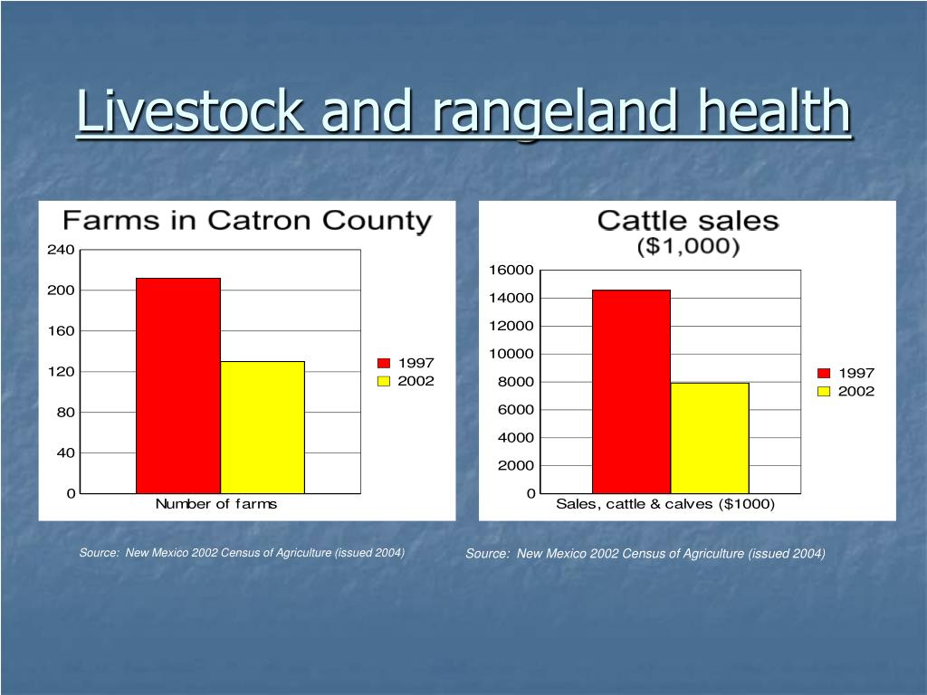 Livestock and rangeland health