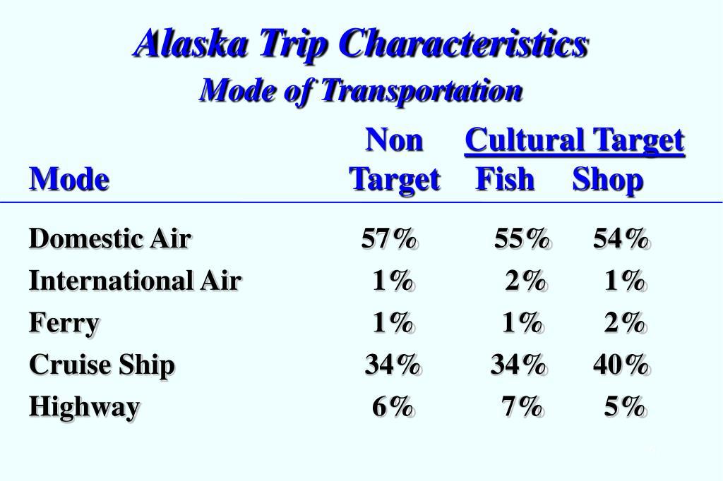 Alaska Trip Characteristics