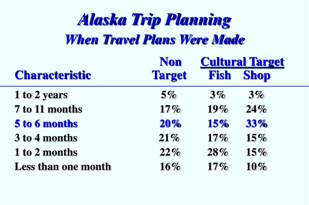 Alaska Trip Planning