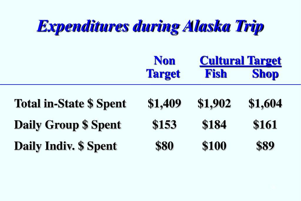 Expenditures during Alaska Trip