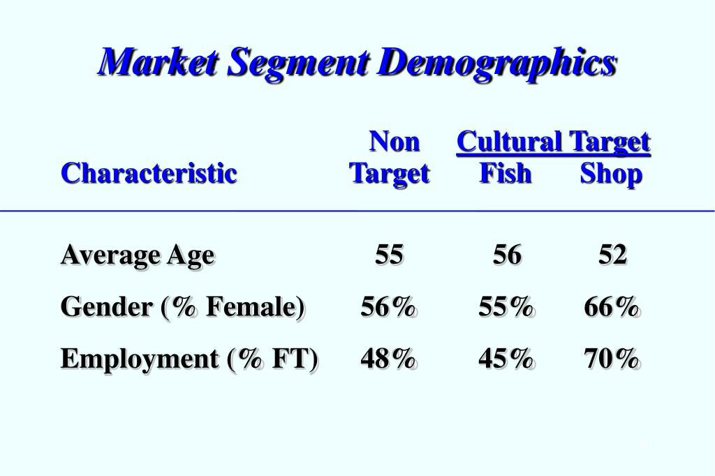 Market Segment Demographics