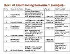 keen of death facing harrasment sample