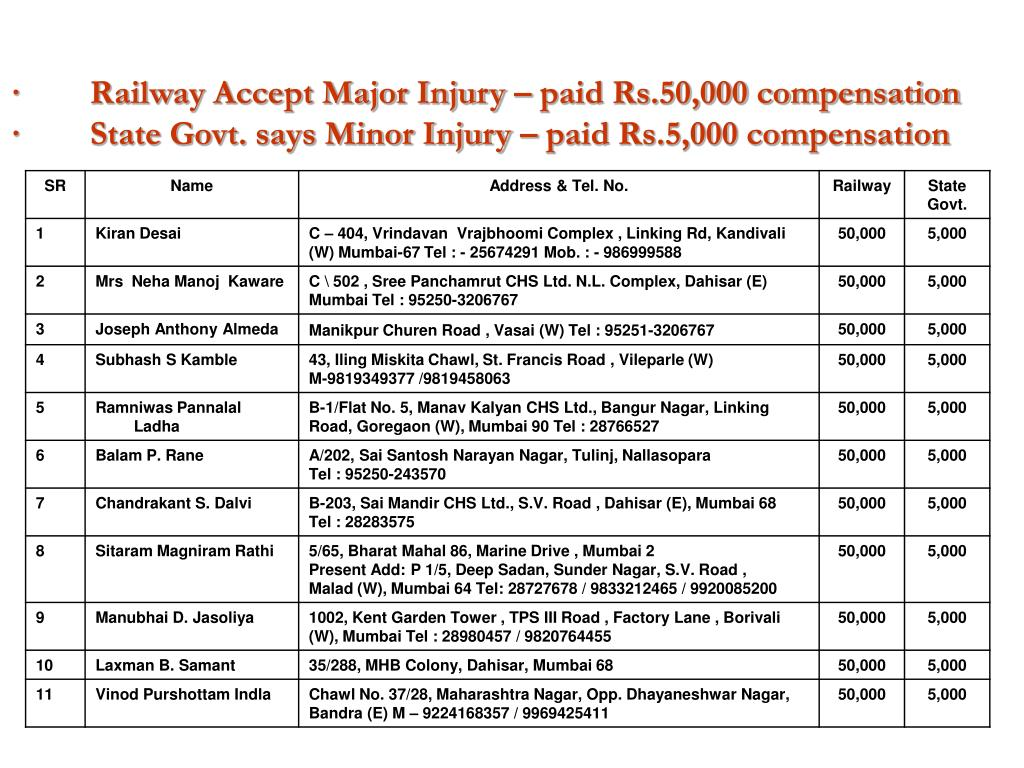 · Railway Accept Major Injury – paid Rs.50,000 compensation