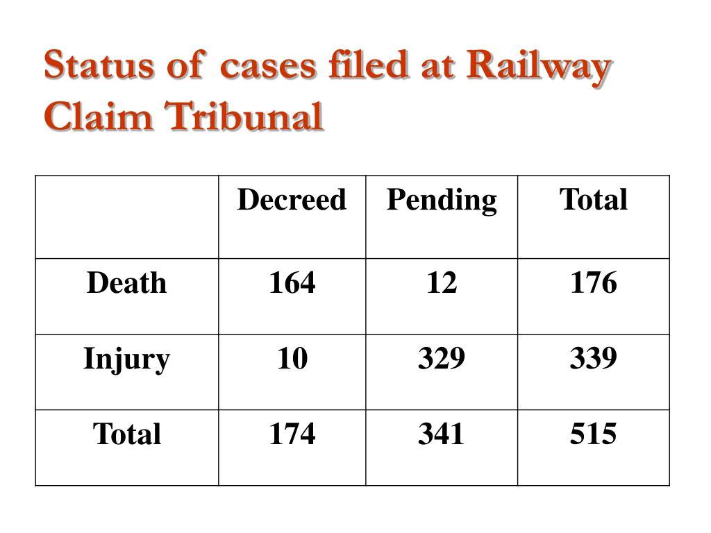 Status of cases filed at Railway Claim Tribunal