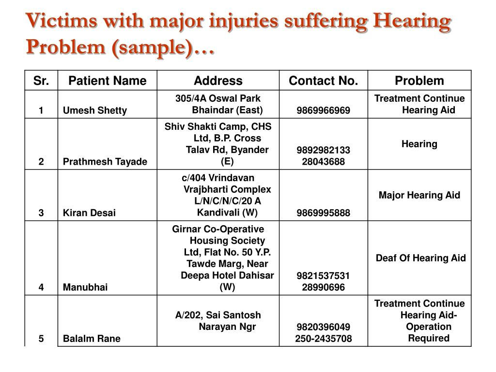 Victims with major injuries suffering Hearing Problem (sample)…