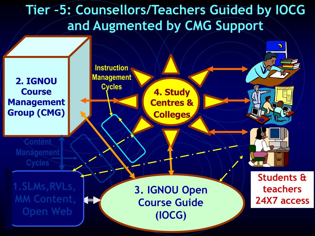 Tier –5: Counsellors/Teachers Guided by IOCG and Augmented by CMG Support