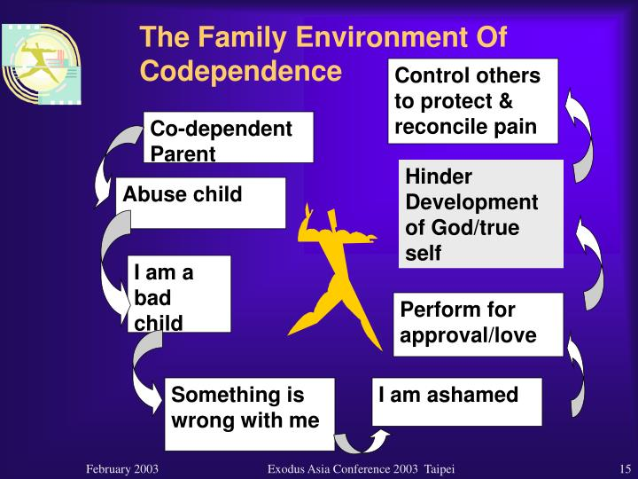 The Family Environment Of Codependence