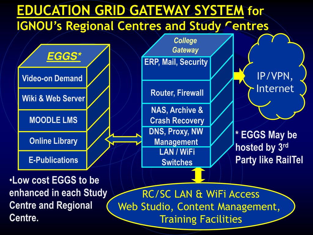 EDUCATION GRID GATEWAY SYSTEM