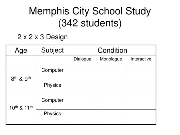 Memphis City School Study