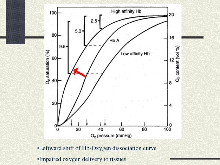 Leftward shift of Hb-Oxygen dissociation curve
