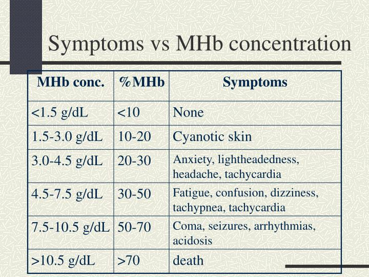 Symptoms vs MHb concentration