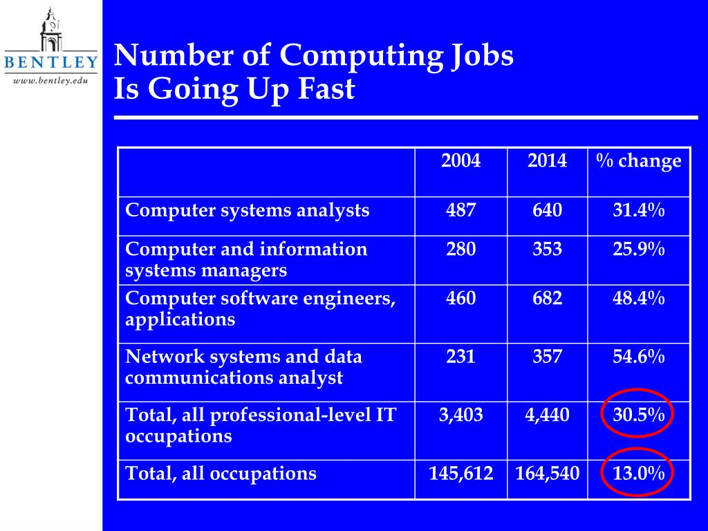 Number of Computing Jobs