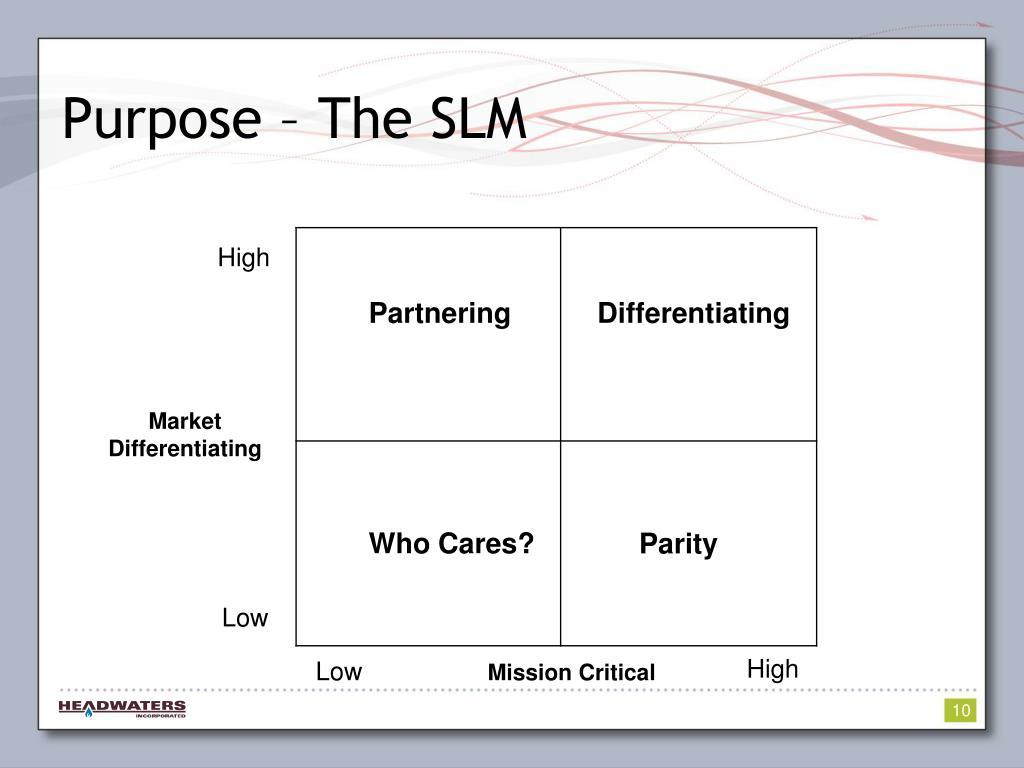 Purpose – The SLM