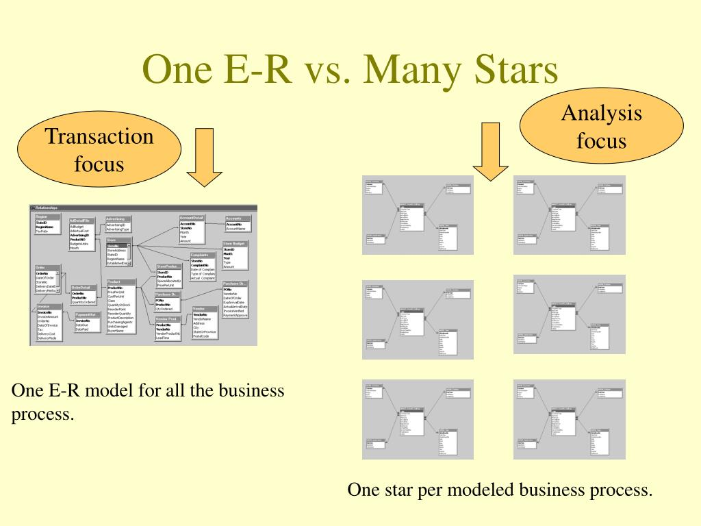 One E-R vs. Many Stars