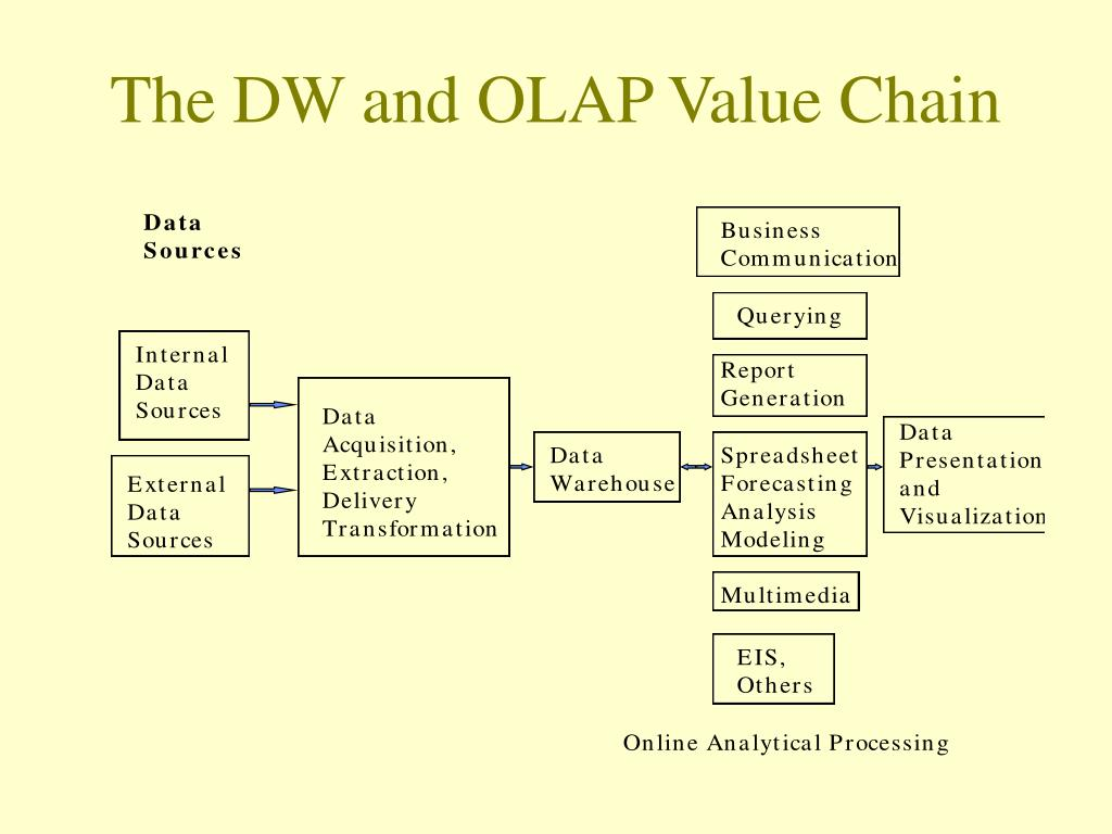 The DW and OLAP Value Chain