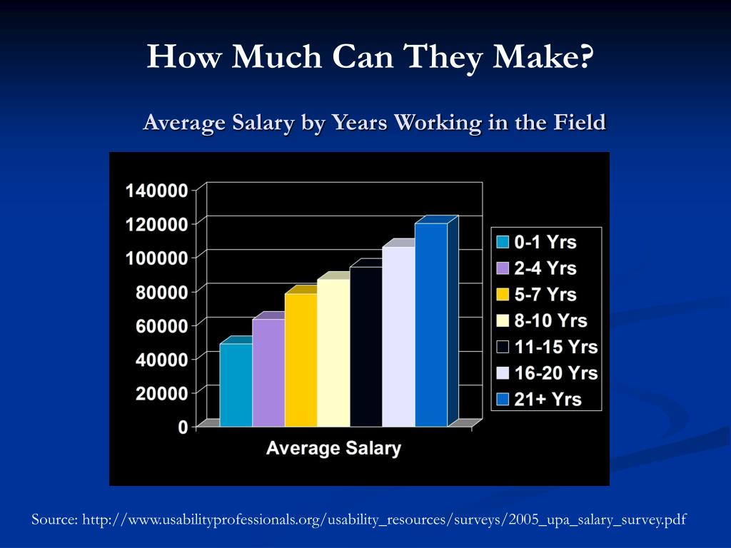 Average Salary by Years Working in the Field