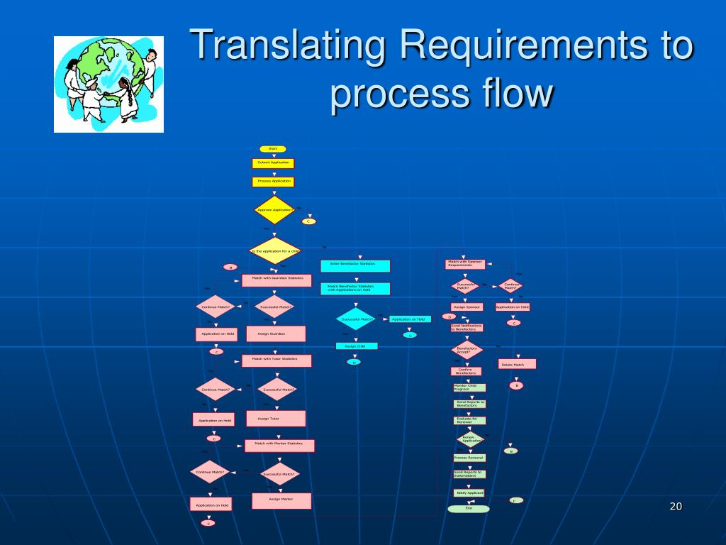Translating Requirements to process flow