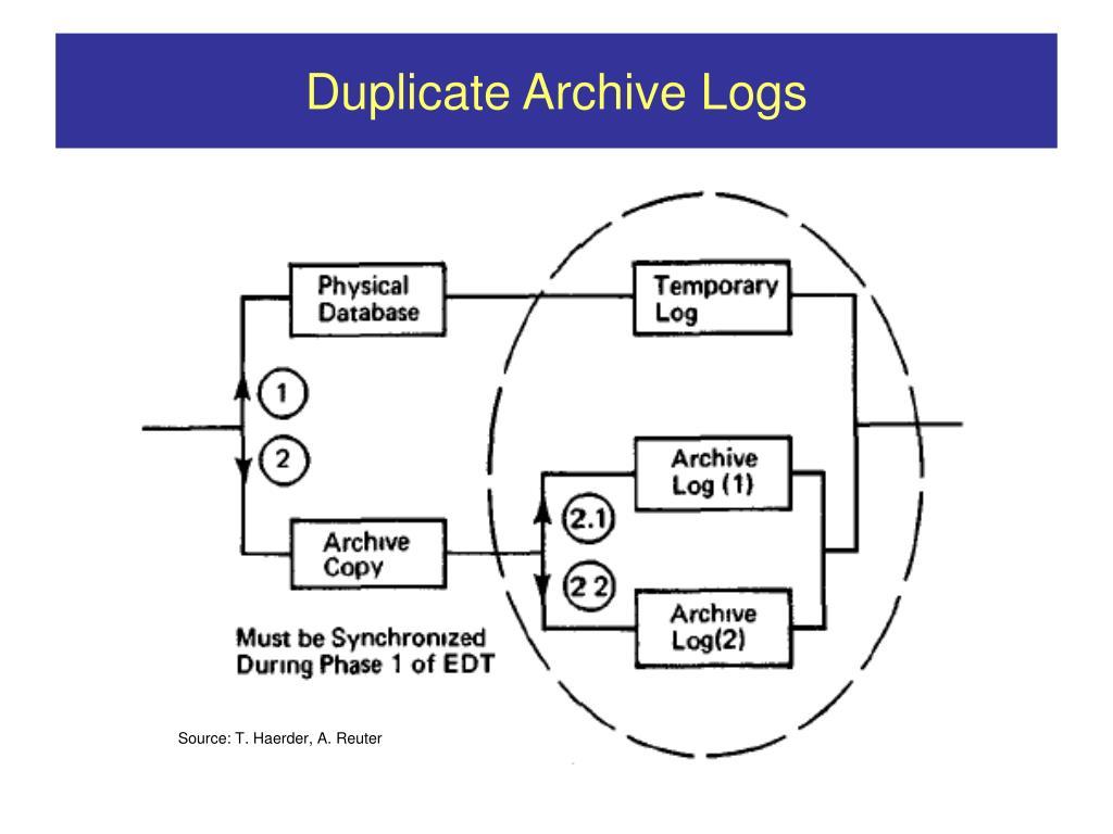 Duplicate Archive Logs