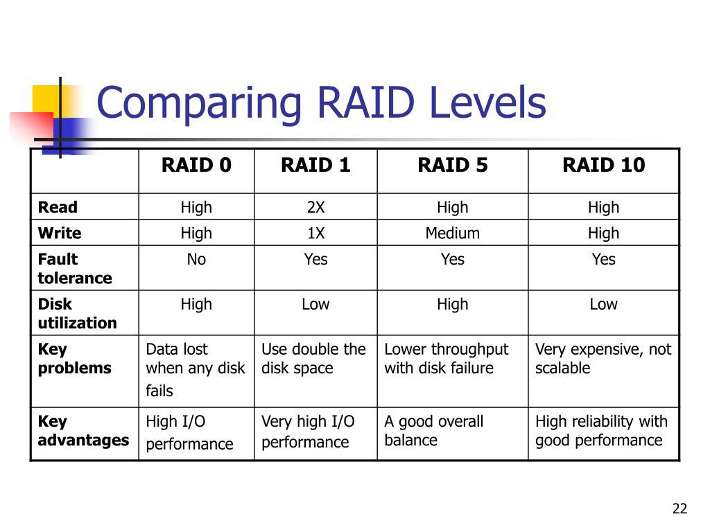 Comparing RAID Levels