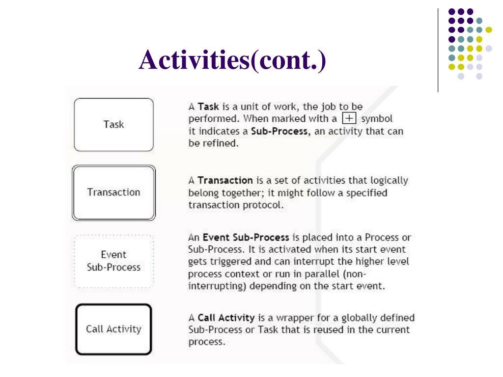 Activities(cont.)
