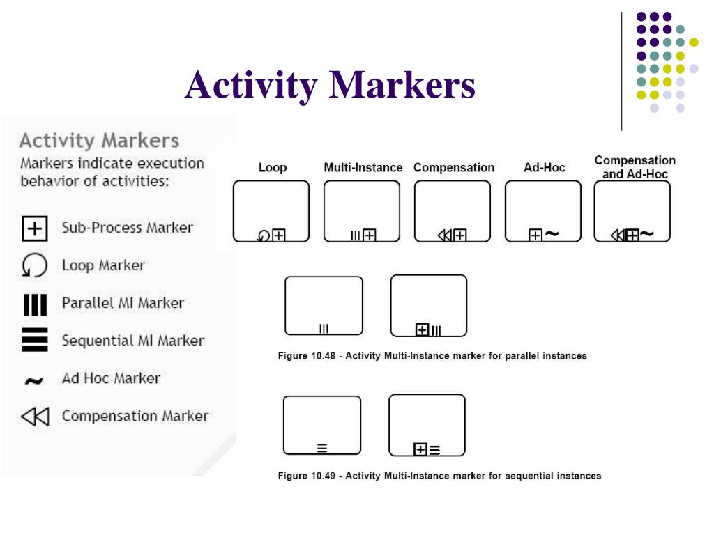 Activity Markers