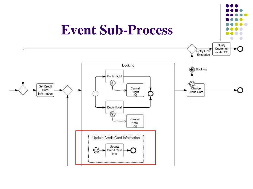 Event Sub-Process