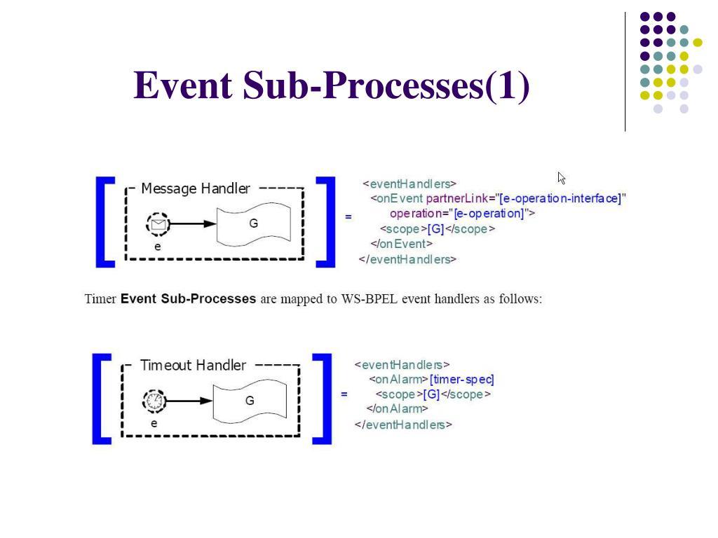 Event Sub-Processes(1)