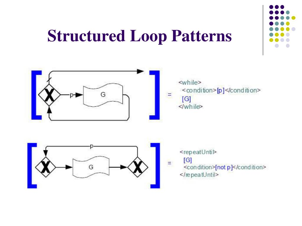 Structured Loop Patterns