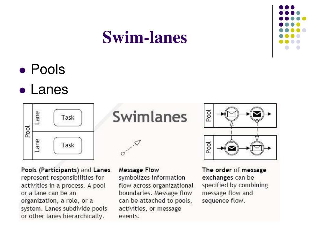 Swim-lanes
