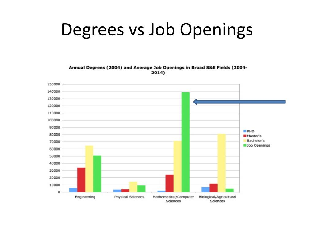 Degrees vs Job Openings