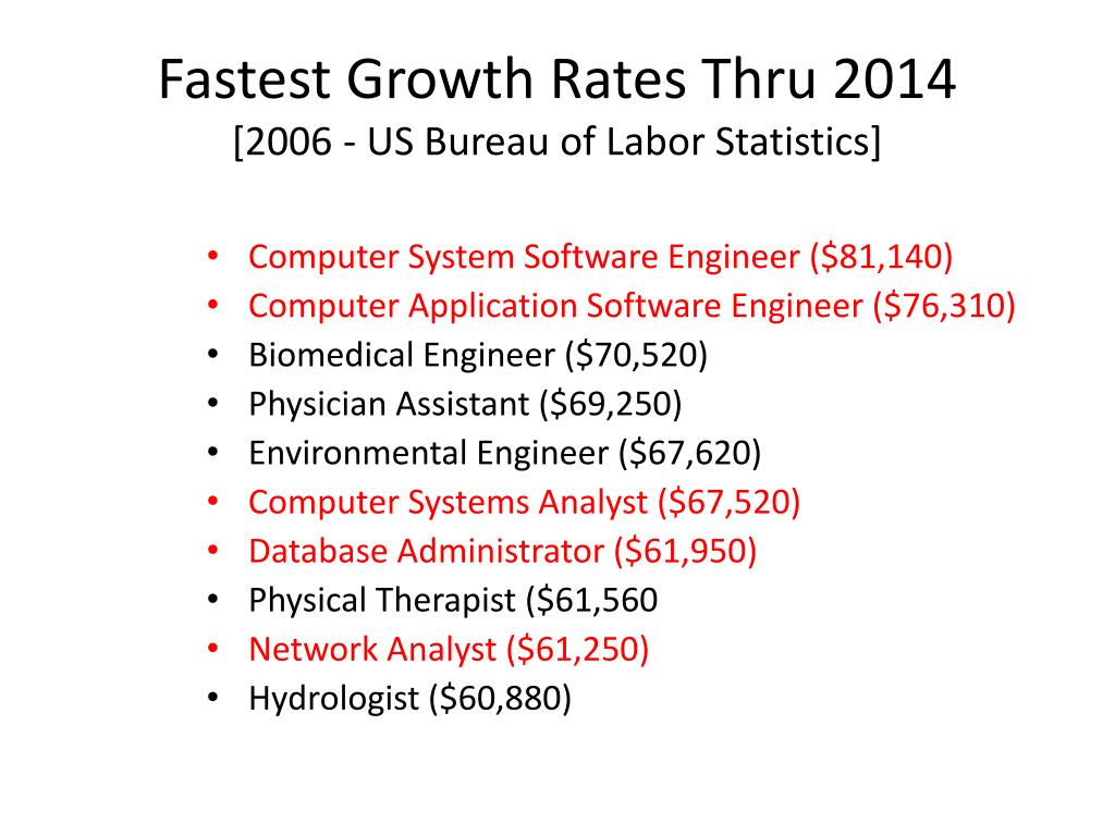 Fastest Growth Rates Thru 2014