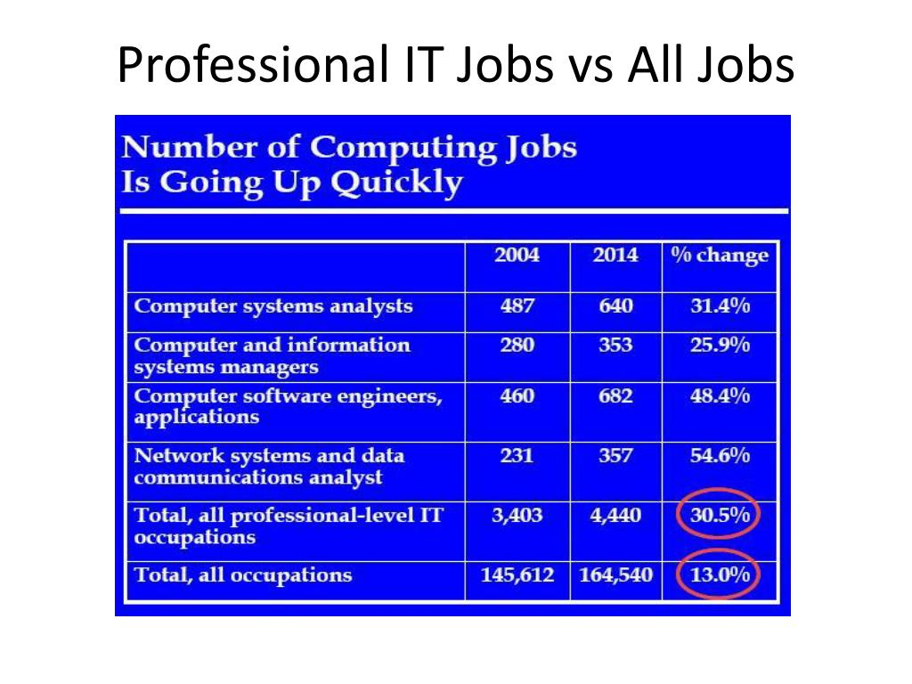 Professional IT Jobs vs All Jobs