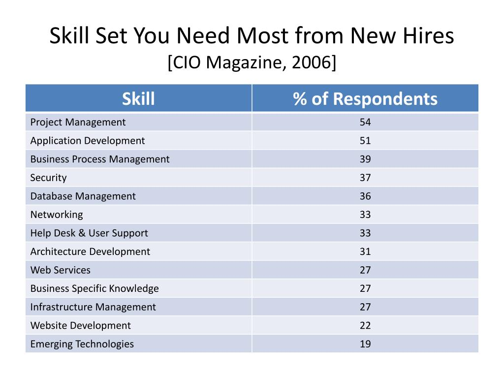 Skill Set You Need Most from New Hires