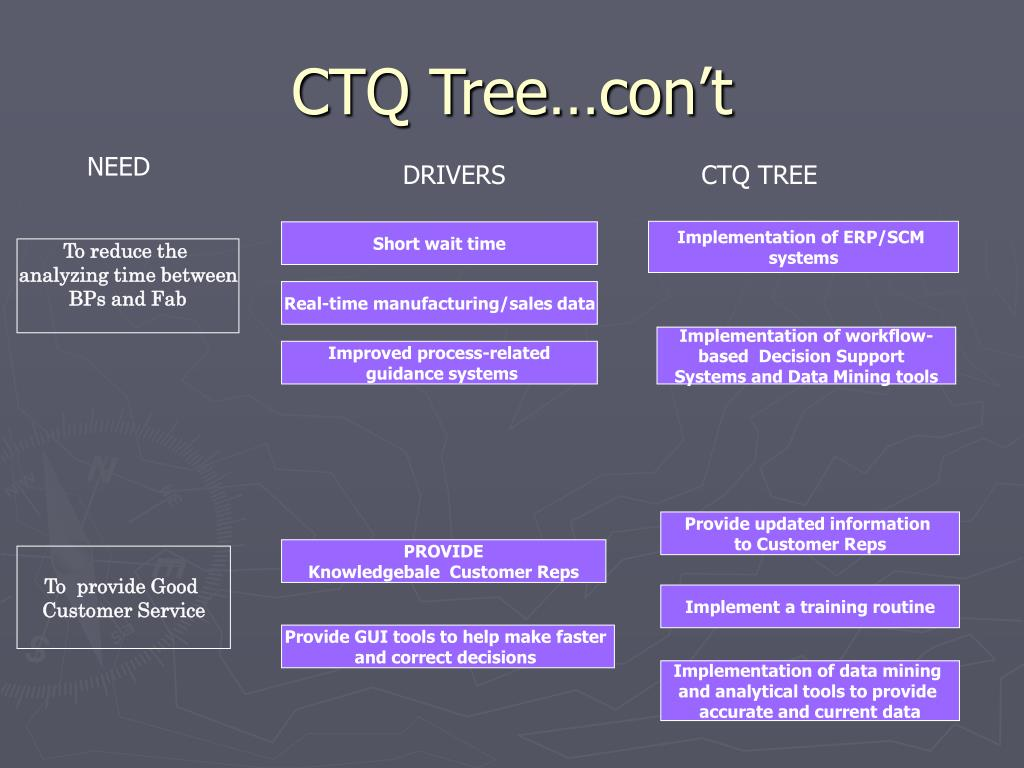 CTQ Tree…con't