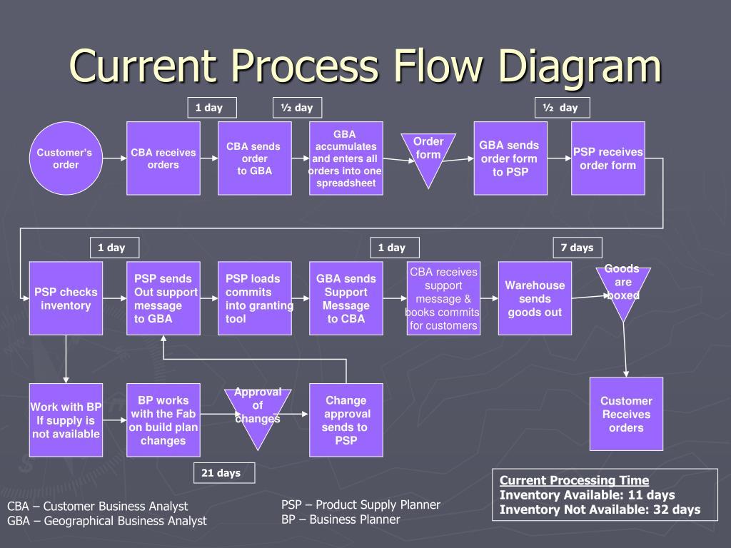 Current Process Flow Diagram