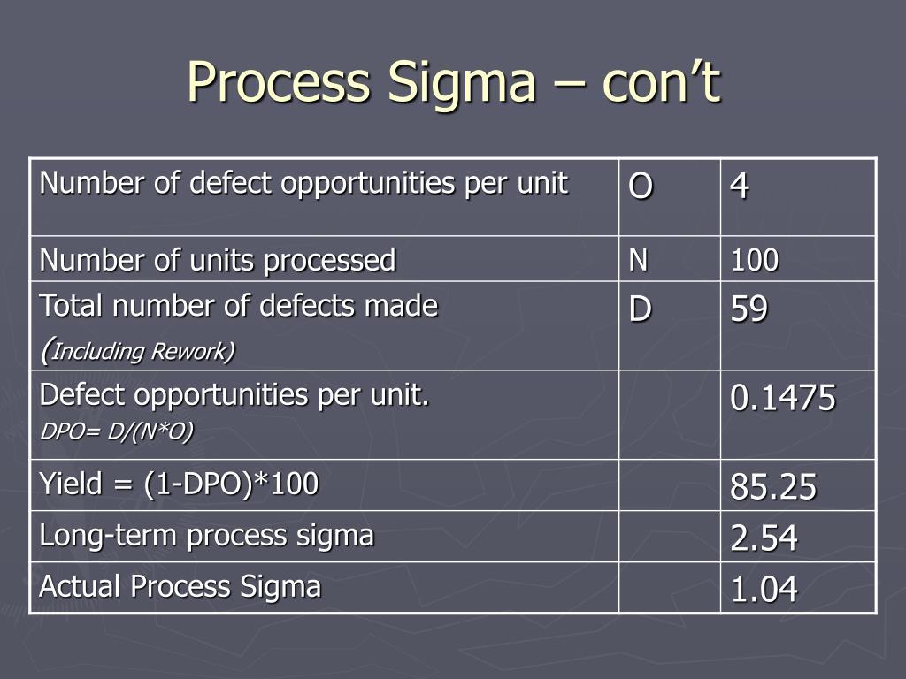 Process Sigma – con't