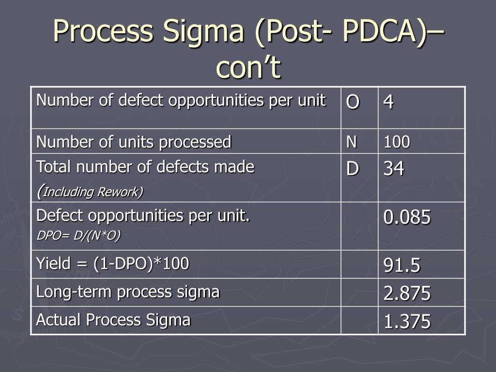 Process Sigma (Post- PDCA)– con't
