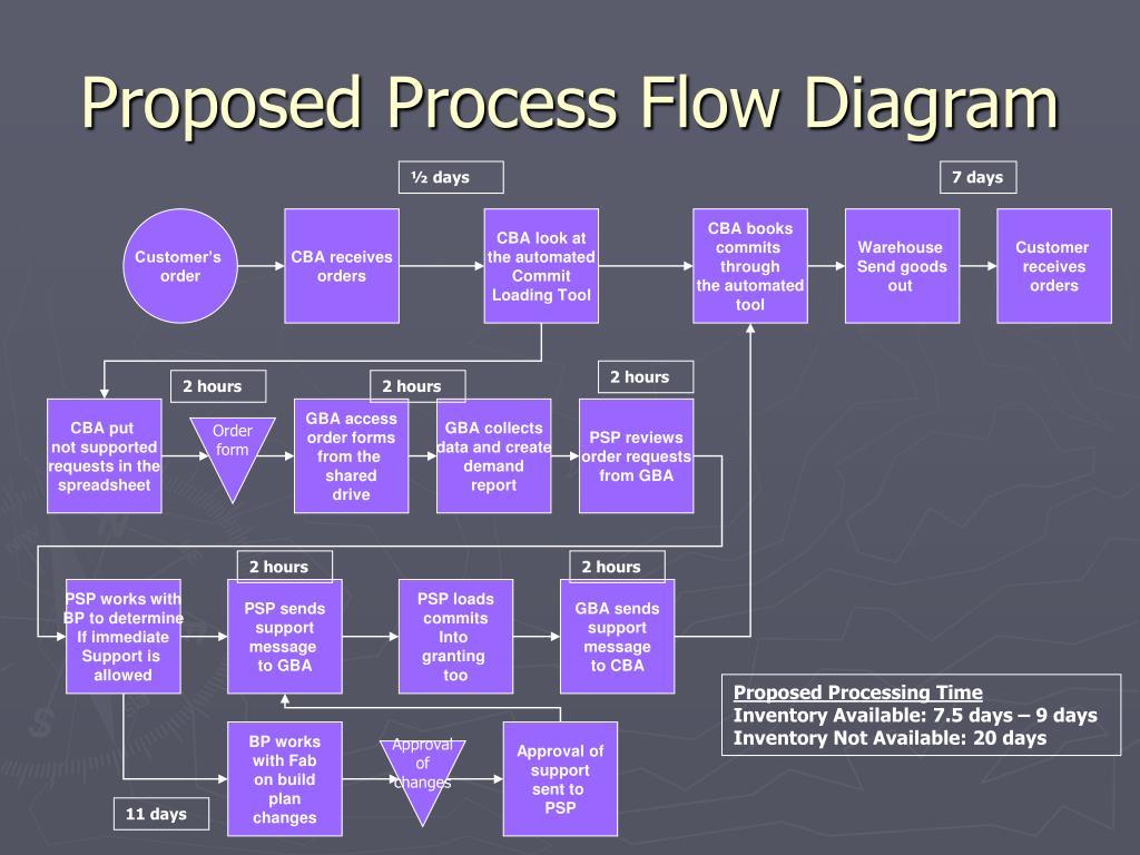 Proposed Process Flow Diagram