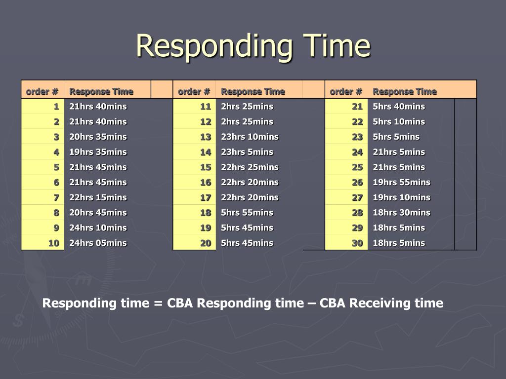 Responding Time